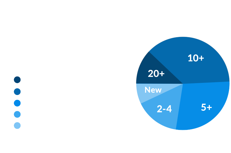 Keeping client happy for over 25 years